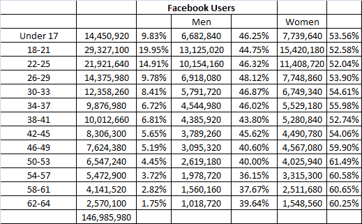 5.2 Age Breakdown Facebook User