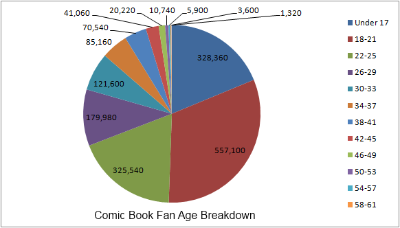 5.2 Age Comic Book Fan