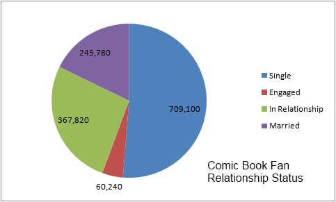 5.2 Relationship Comic Book Fan