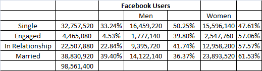 5.2 Relationship Numbers Facebook User