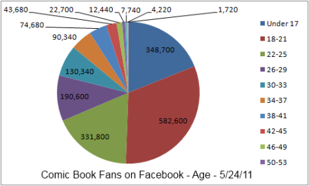 5.24 Comic Book Fans on Facebook Age