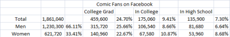 5.24 Comic Book Fans on Facebook Education
