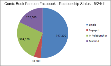 5.24 Comic Book Fans on Facebook Relationship Status