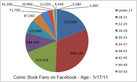 Comic Book Fans on Facebook Age 5.17.11