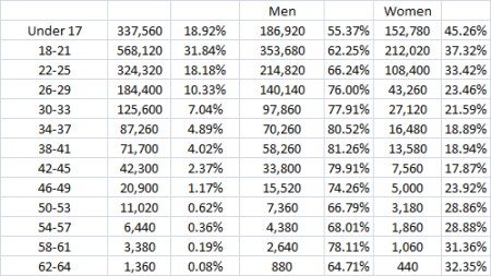Comic Book Fans on Facebook Age Raw Numbers 5.17.11
