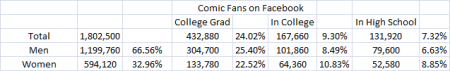 Comic Book Fans on Facebook Education 5.17.11