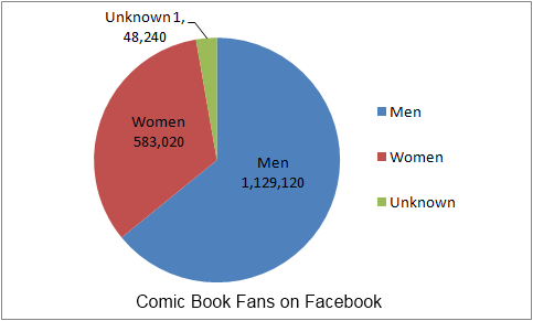 Comic Fans on Facebook