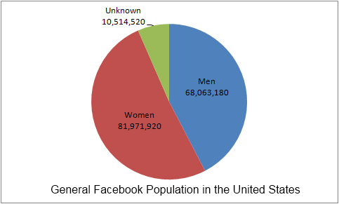 United States Facebook Population