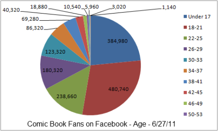 Facebook Age 6.27.11
