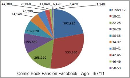 Facebook Age 6.7.11
