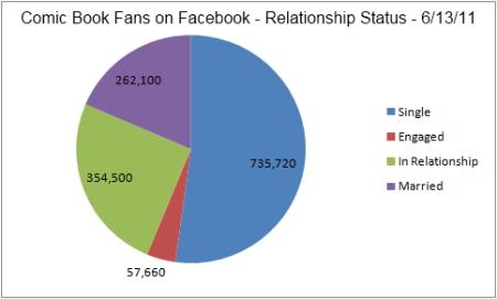 Facebook Relationship Status 6.13.11