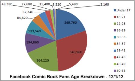 facebook age graph 12.1.12