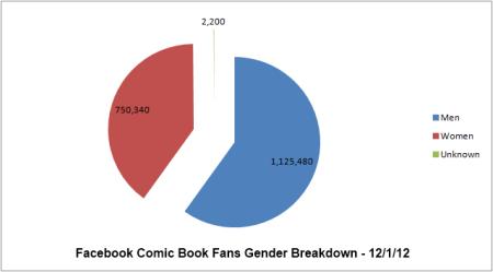 facebook gender 12.1.12