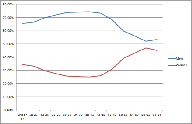 age and gender line graph