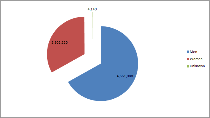 facebook gender pie chart 6.1.13
