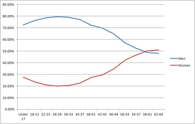 marvel fans gender age line chart 6.3.13