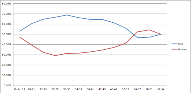 superman age line graph 6.10.13