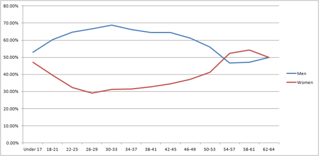 superman age line graph 6.10.13