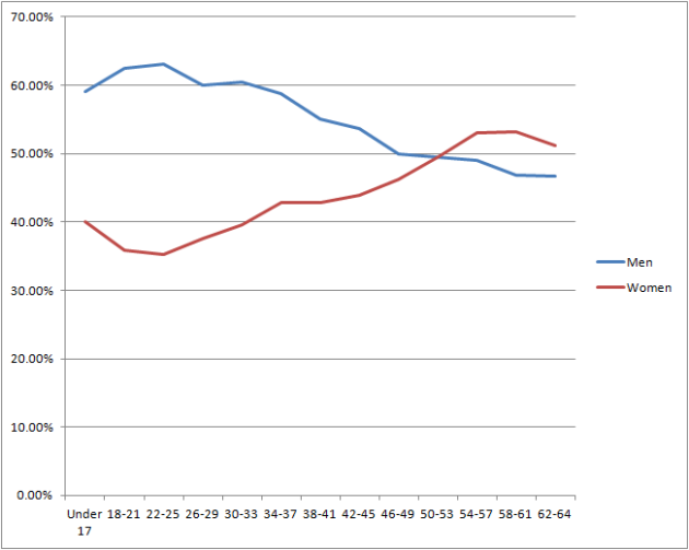 zombie fans gender and age line graph 6.17.13