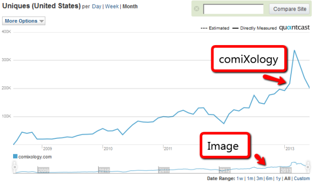 comixology_vs_image_traffic