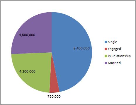 comic fans relationship pie chart 12.1.13