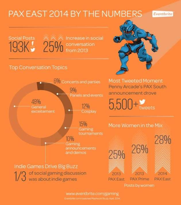pax east by the numbers