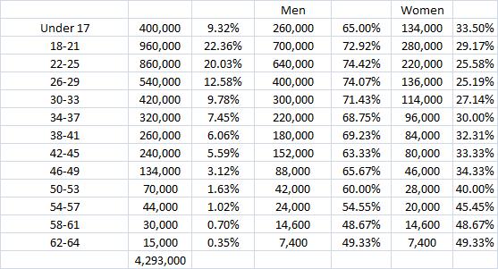dc gender age raw 7.24.14