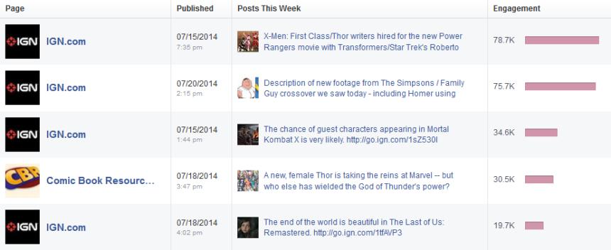 top_5_posts_7.20.14