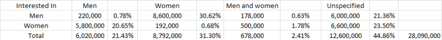 facebook gender interest 10.1.14