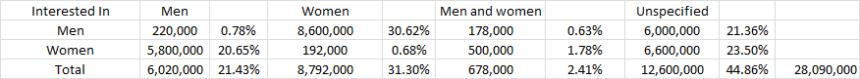 facebook gender interest 10.1.14