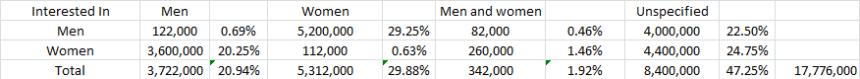 facebook gender interest 10.20.14