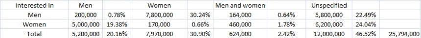 facebook gender interest 11.1.14