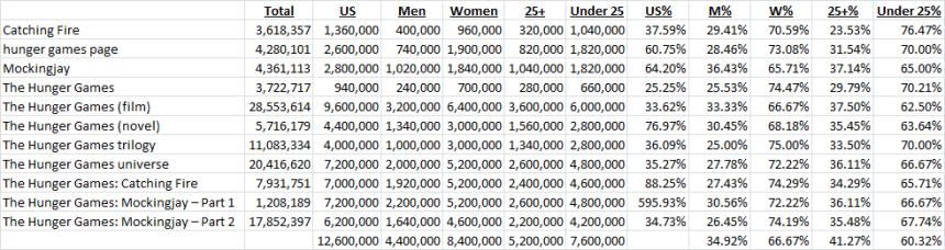 Hunger Games Demographics