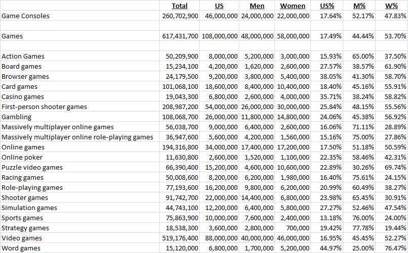 video games facebook data