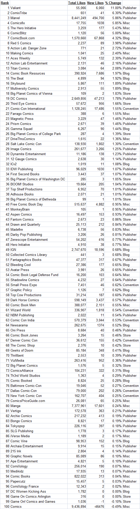 Facebook Percentage 12.1.14