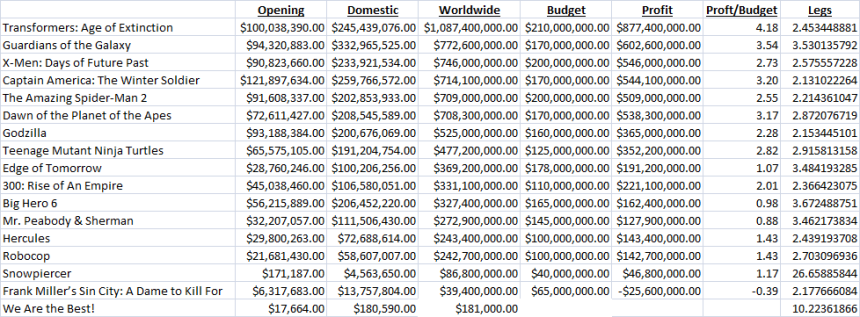 2014 Comic Film Earnings