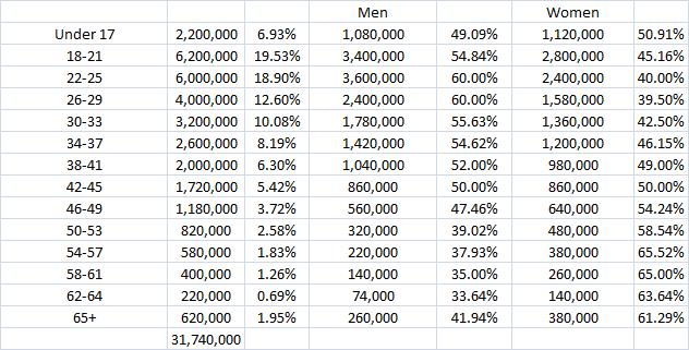 gender age raw 1.31.15