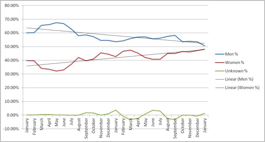 population trend line 2013-2014