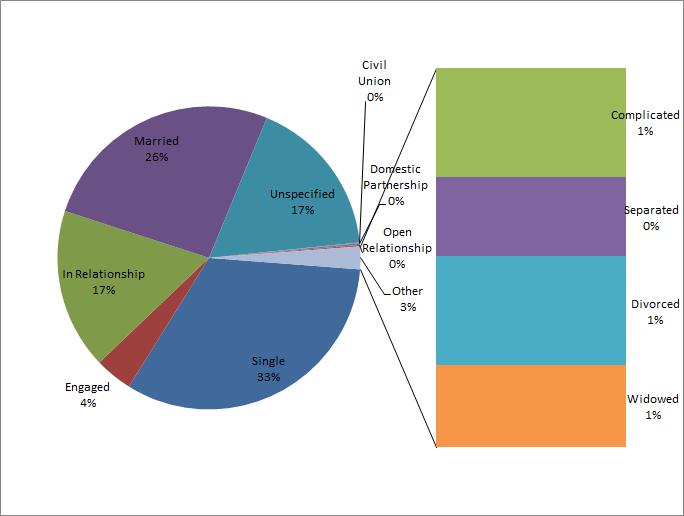 relationship status pie chart 4.1.15