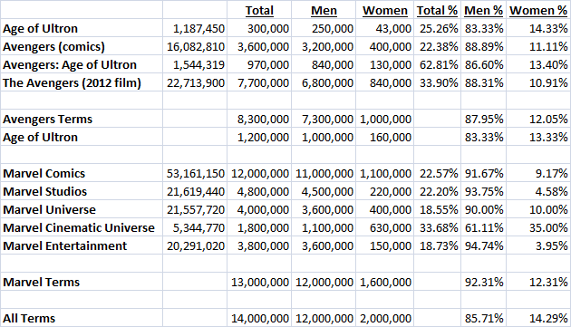 Avengers Facebook Data