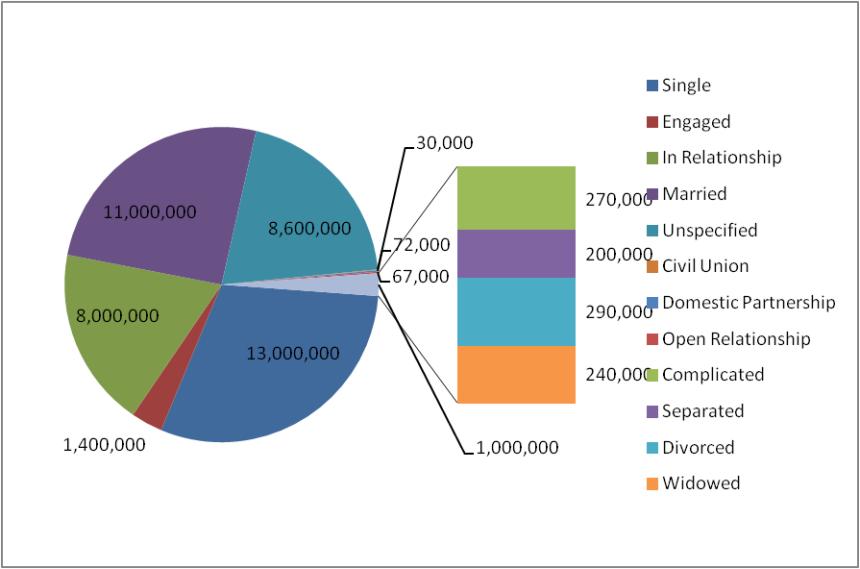 comics relationship pie chart 8.1.15