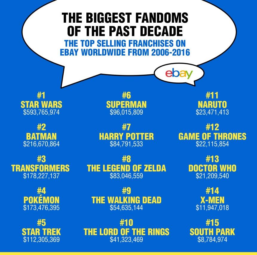 Biggest Franchises of All Time eBay Data