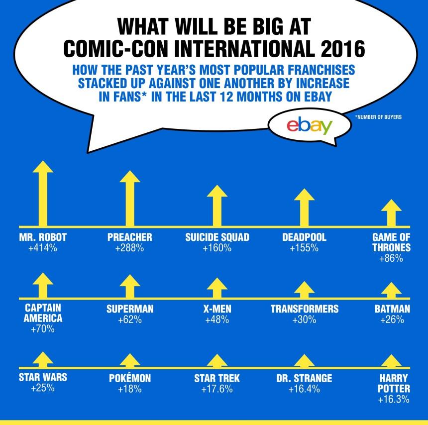 Highest Growth Franchises in Last Year eBay Data