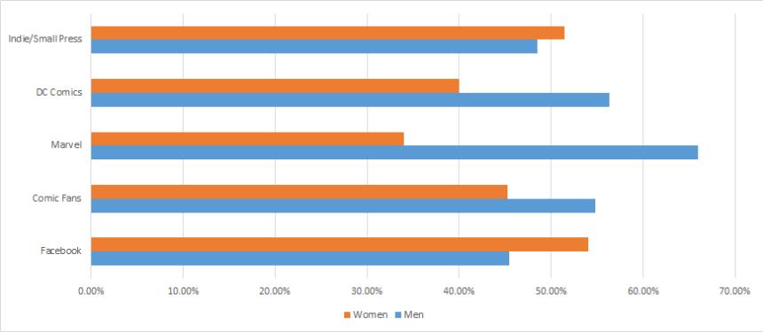 Stats Gender 7.19.16