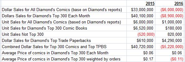 diamond-data-2016-year-to-year